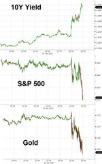 Bernanke Speaks, The Stock Market Squeaks, The 5 Year Shrieks